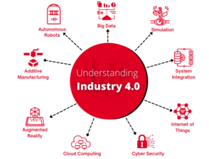 University_of_Cincinnati_Engineering_Industry_4.0_Graphic